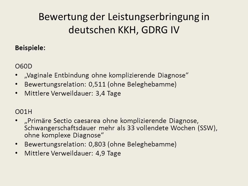 Beispiele: O60D Vaginale Entbindung ohne komplizierende Diagnose Bewertungsrelation: 0,511 (ohne Beleghebamme) Mittlere Verweildauer: 3,4 Tage O01H Pr