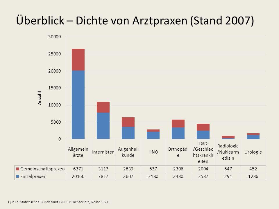 Überblick – Dichte von Arztpraxen (Stand 2007) Quelle: Statistisches Bundesamt (2009): Fachserie 2, Reihe 1.6.1,