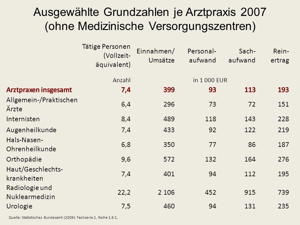 Tätige Personen (Vollzeit- äquivalent) Einnahmen/ Umsätze Personal- aufwand Sach- aufwand Rein- ertrag Anzahlin 1 000 EUR Allgemein-/Praktischen Ärzte