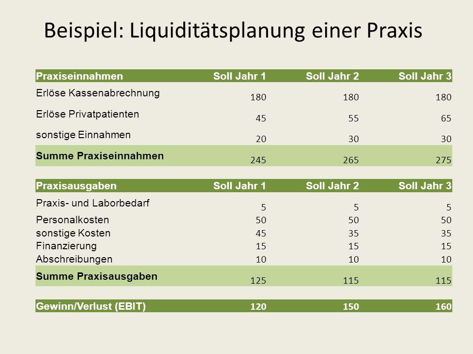 Beispiel: Liquiditätsplanung einer Praxis Praxiseinnahmen Soll Jahr 1Soll Jahr 2Soll Jahr 3 Erlöse Kassenabrechnung 180 Erlöse Privatpatienten 455565