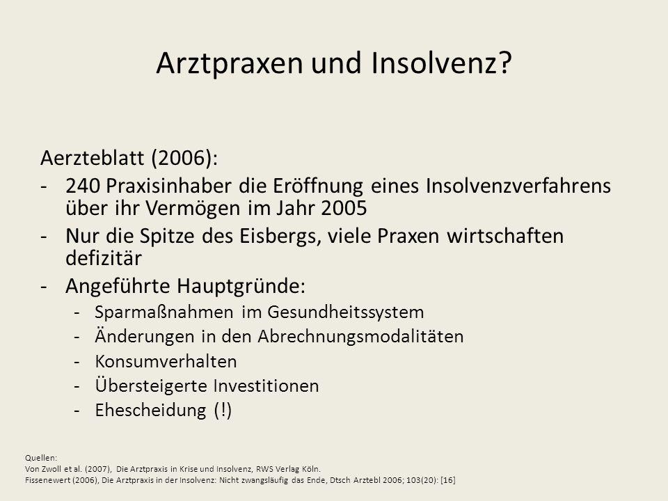 Arztpraxen und Insolvenz? Aerzteblatt (2006): -240 Praxisinhaber die Eröffnung eines Insolvenzverfahrens über ihr Vermögen im Jahr 2005 -Nur die Spitz
