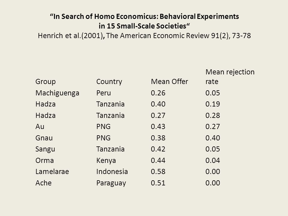 In Search of Homo Economicus: Behavioral Experiments in 15 Small-Scale Societies Henrich et al.(2001), The American Economic Review 91(2), 73-78 Group