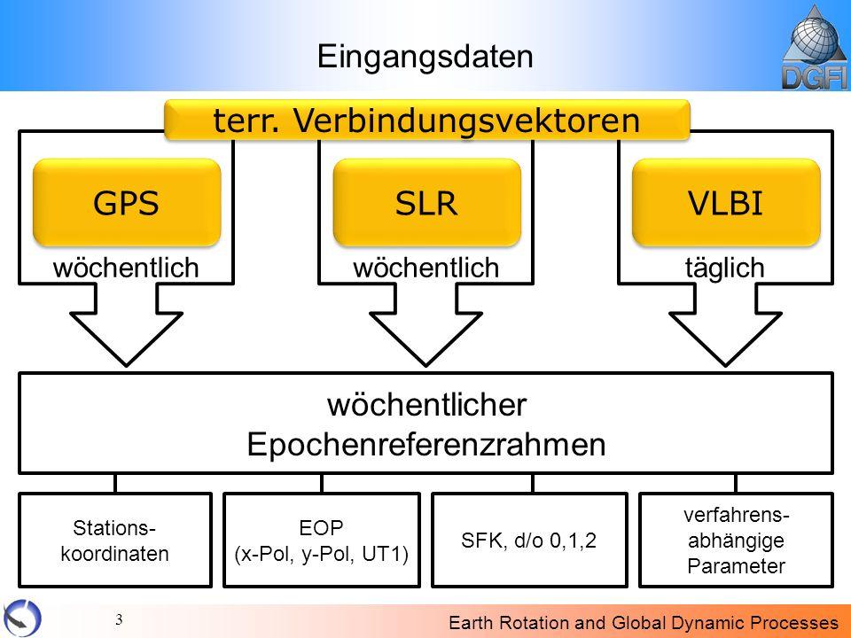 Earth Rotation and Global Dynamic Processes 3 Eingangsdaten GPS SLR VLBI wöchentlich täglich wöchentlicher Epochenreferenzrahmen Stations- koordinaten