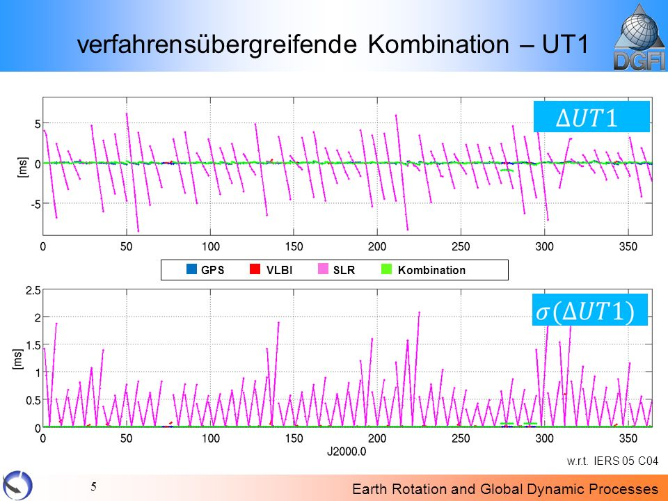 Earth Rotation and Global Dynamic Processes 5 verfahrensübergreifende Kombination – UT1 w.r.t.