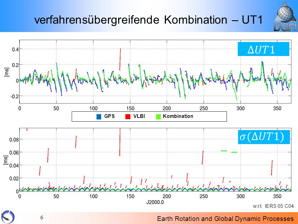 Earth Rotation and Global Dynamic Processes 7 verfahrensübergreifende Kombination – UT1 [ms] RMS-WerteGPSVLBISLRKombination UT1 [ms]0,07530,02540,70940,0495 GPSVLBIKombination w.r.t.