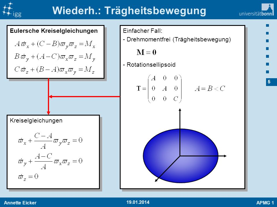 Annette EickerAPMG 1 5 19.01.2014 Eulersche Kreiselgleichungen Einfacher Fall: - Drehmomentfrei (Trägheitsbewegung) - Rotationsellipsoid Einfacher Fal