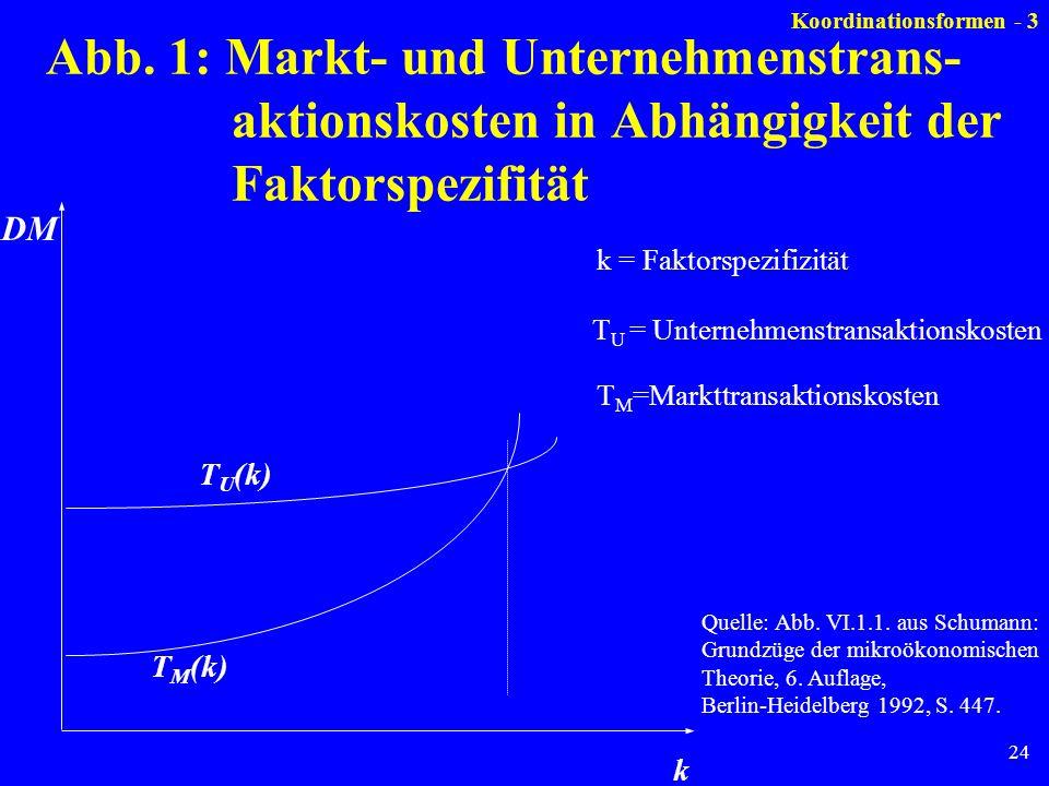 24 k = Faktorspezifizität Abb. 1: Markt- und Unternehmenstrans- aktionskosten in Abhängigkeit der Faktorspezifität T U (k) T M (k) k DM Quelle: Abb. V