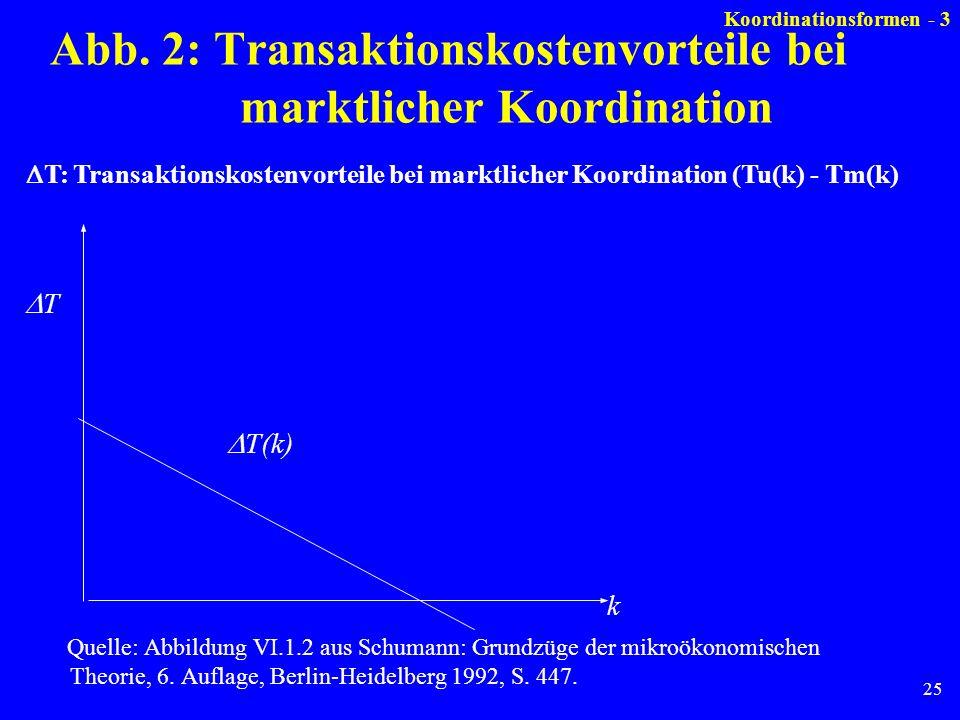 25 Abb. 2: Transaktionskostenvorteile bei marktlicher Koordination k T(k) T Quelle: Abbildung VI.1.2 aus Schumann: Grundzüge der mikroökonomischen The