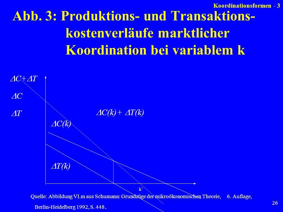 26 Abb. 3: Produktions- und Transaktions- kostenverläufe marktlicher Koordination bei variablem k k T(k) C(k) C(k)+ T(k) C+ T C T Quelle: Abbildung VI