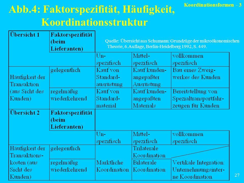 27 Abb.4: Faktorspezifität, Häufigkeit, Koordinationsstruktur Quelle: Übersicht aus Schumann: Grundzüge der mikroökonomischen Theorie, 6.Auflage, Berl