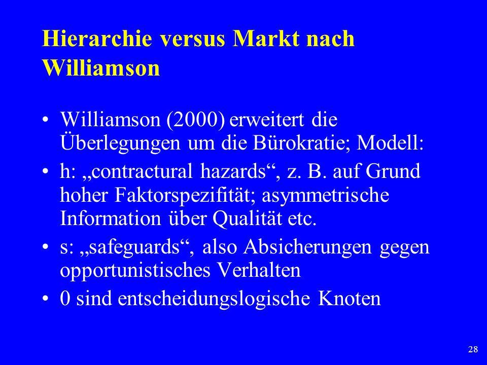 28 Hierarchie versus Markt nach Williamson Williamson (2000) erweitert die Überlegungen um die Bürokratie; Modell: h: contractural hazards, z. B. auf