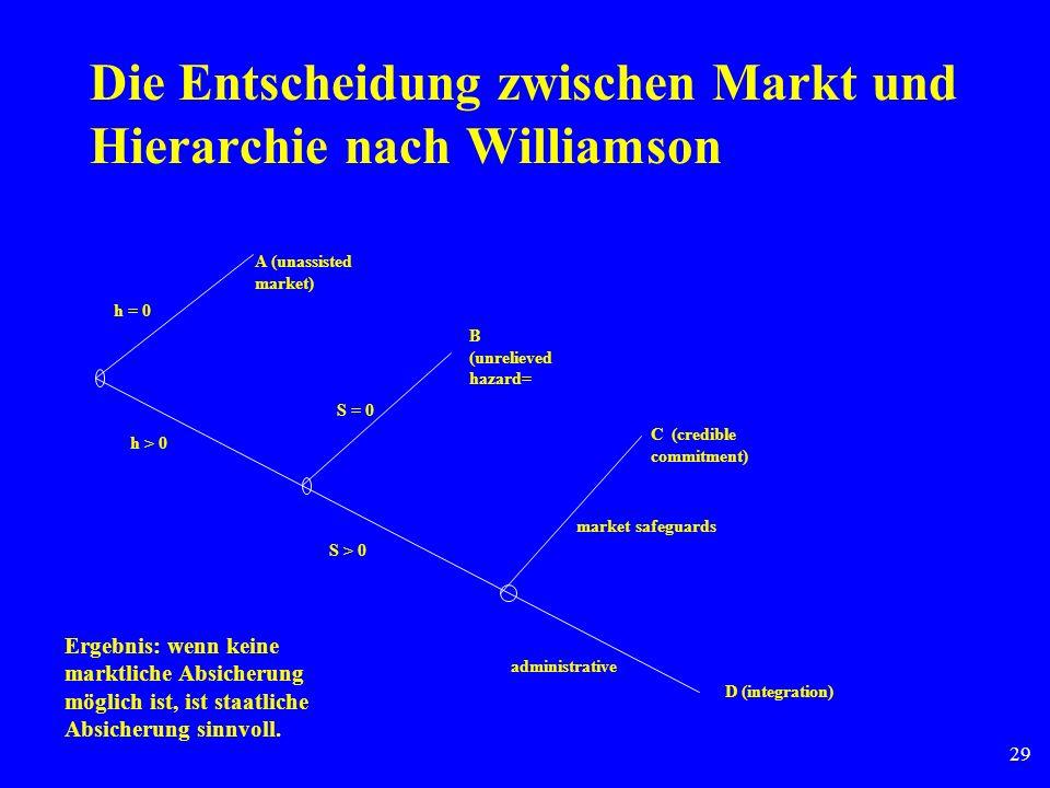 29 Die Entscheidung zwischen Markt und Hierarchie nach Williamson A (unassisted market) B (unrelieved hazard= C (credible commitment) D (integration)
