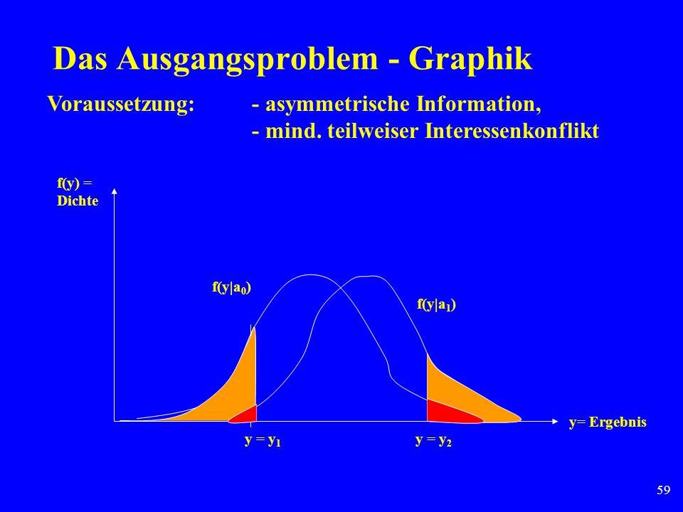 59 Das Ausgangsproblem - Graphik f(y|a 0 ) f(y|a 1 ) y = y 1 y = y 2 y= Ergebnis f(y) = Dichte Voraussetzung: - asymmetrische Information, - mind. tei