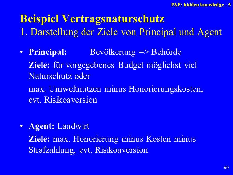 60 Beispiel Vertragsnaturschutz 1. Darstellung der Ziele von Principal und Agent Principal: Bevölkerung => Behörde Ziele: für vorgegebenes Budget mögl