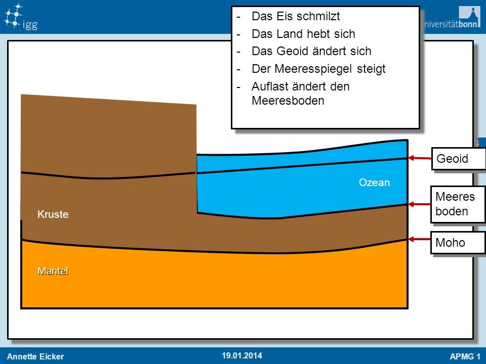 Annette EickerAPMG 1 55 19.01.2014 Mantel Ozean Kruste -Das Eis schmilzt -Das Land hebt sich -Das Geoid ändert sich -Der Meeresspiegel steigt -Auflast