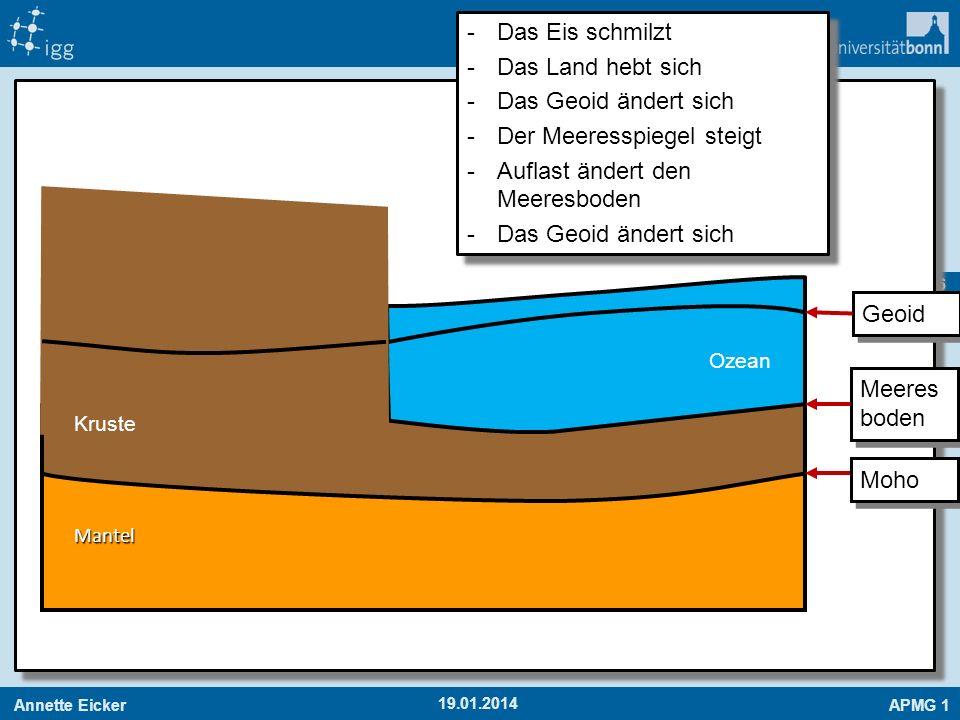 Annette EickerAPMG 1 56 19.01.2014 Mantel Ozean Kruste -Das Eis schmilzt -Das Land hebt sich -Das Geoid ändert sich -Der Meeresspiegel steigt -Auflast