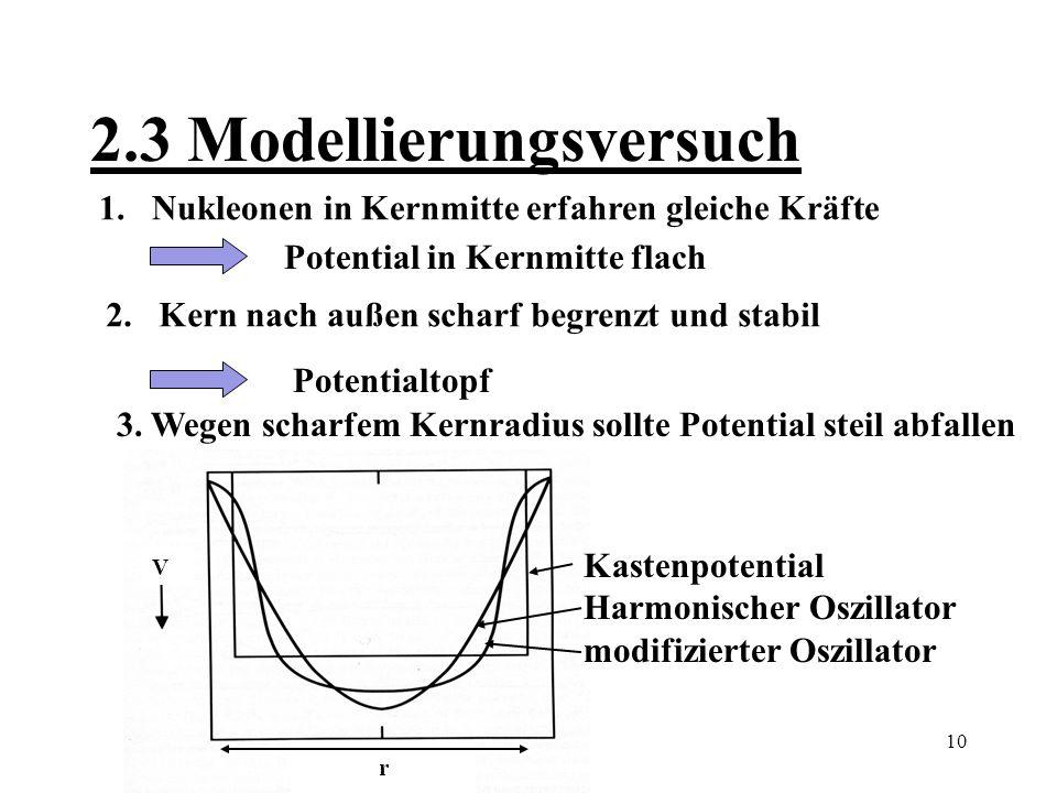 11 3.0 Das modifizierte Oszillatorpotential (MO-Potential) 1.