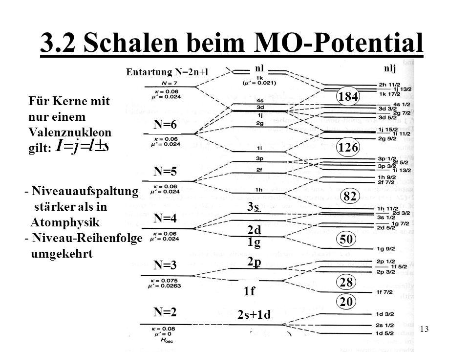 14 3.4 Zusammenfassung -Nukleonen werden als unabhängige Teilchen in selbst erzeugtem Potential betrachtet.