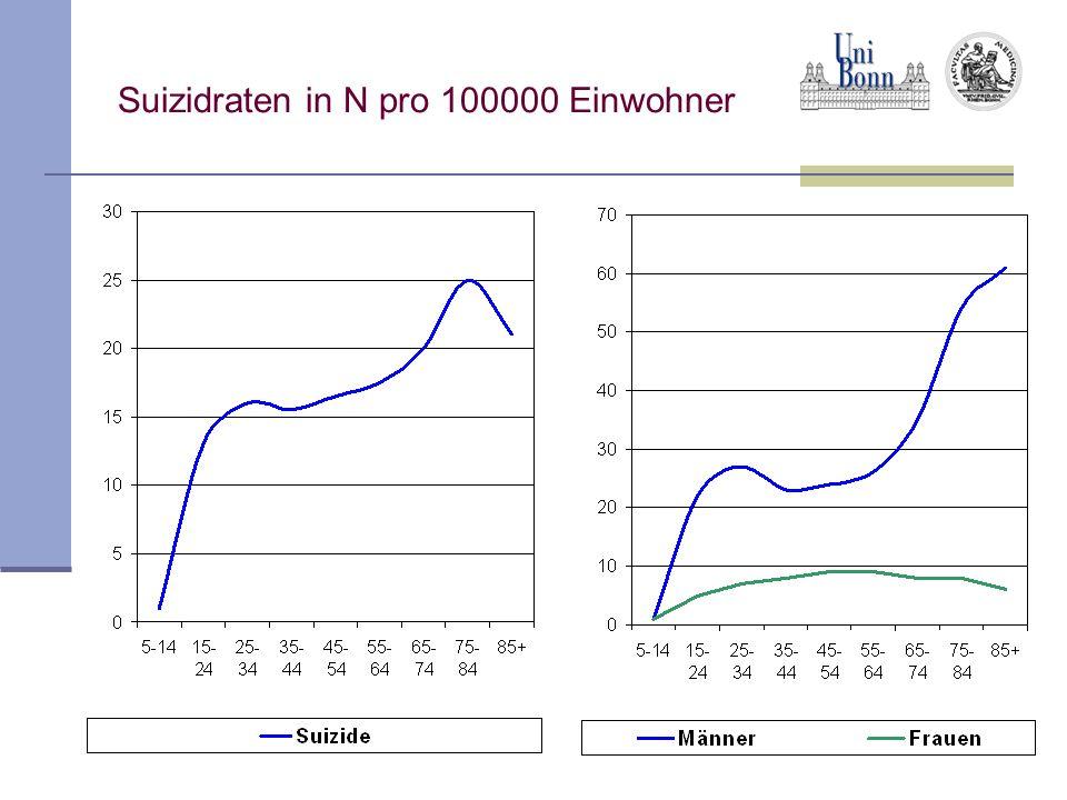 Suizidraten in N pro 100000 Einwohner