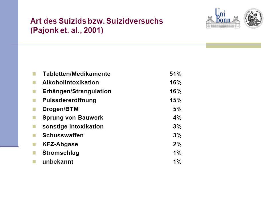 Art des Suizids bzw. Suizidversuchs (Pajonk et. al., 2001) Tabletten/Medikamente51% Alkoholintoxikation16% Erhängen/Strangulation16% Pulsadereröffnung