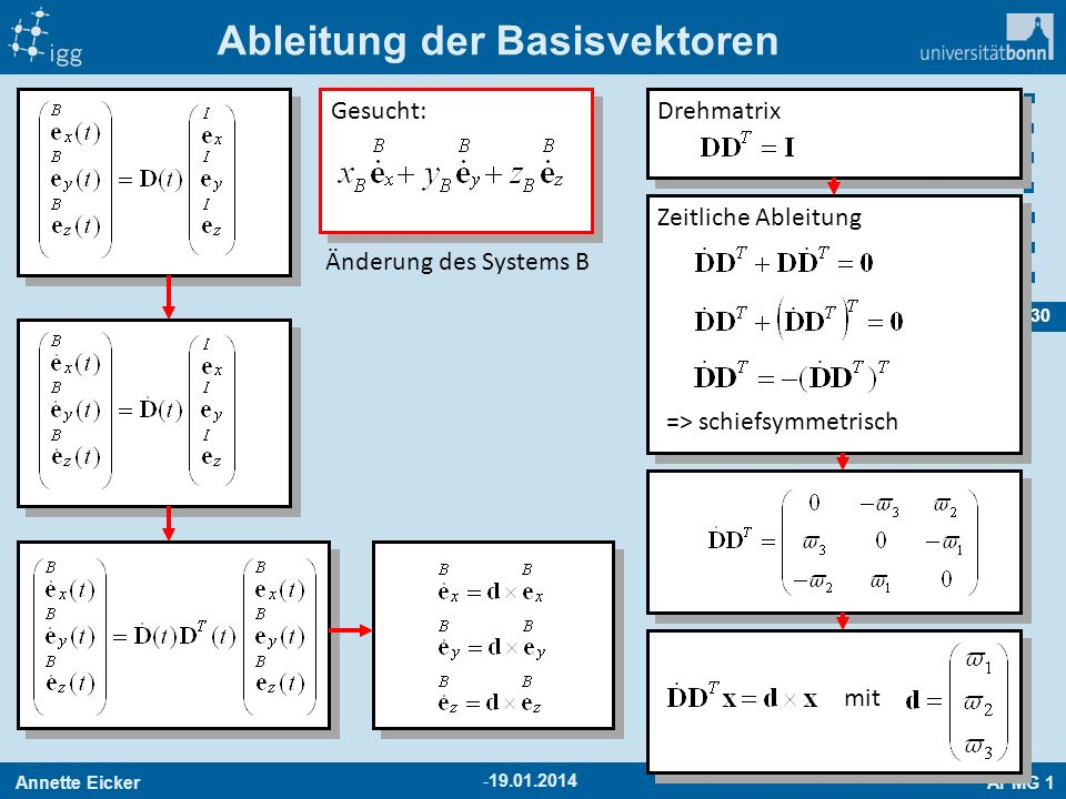 Annette EickerAPMG 1 30 -19.01.2014 Ableitung der Basisvektoren Drehmatrix Zeitliche Ableitung => schiefsymmetrisch mit Gesucht: Änderung des Systems