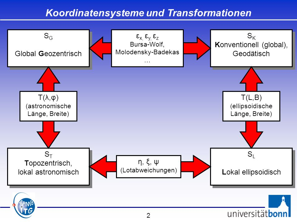 2 S G Global Geozentrisch S G Global Geozentrisch Koordinatensysteme und Transformationen S K Konventionell (global), Geodätisch S K Konventionell (gl