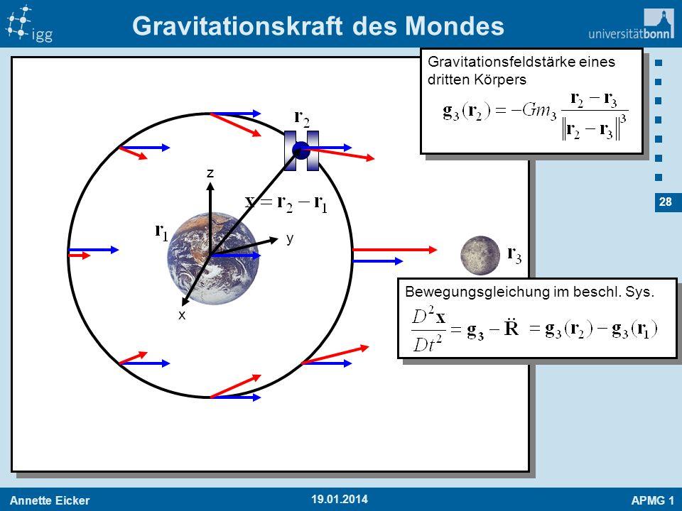 Annette EickerAPMG 1 28 19.01.2014 Gravitationskraft des Mondes x y z Gravitationsfeldstärke eines dritten Körpers Bewegungsgleichung im beschl. Sys.