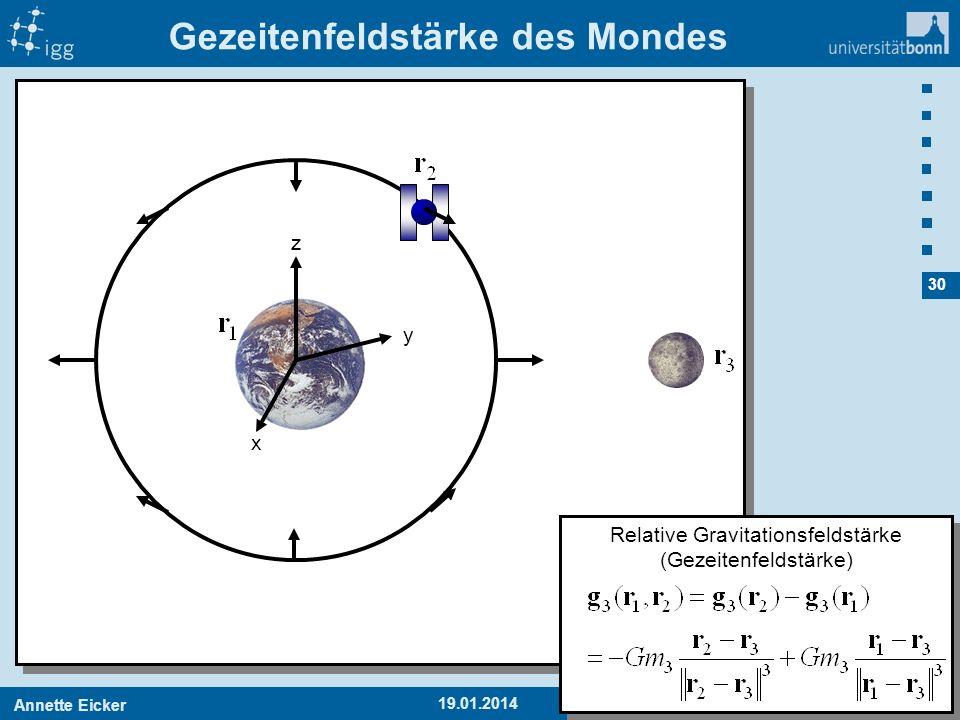 Annette EickerAPMG 1 30 19.01.2014 Gezeitenfeldstärke des Mondes x y z Relative Gravitationsfeldstärke (Gezeitenfeldstärke)