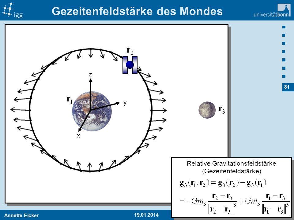 Annette EickerAPMG 1 31 19.01.2014 Gezeitenfeldstärke des Mondes y z x Relative Gravitationsfeldstärke (Gezeitenfeldstärke)