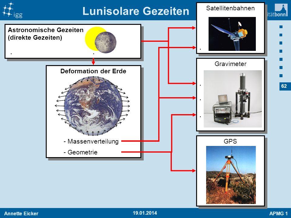 Annette EickerAPMG 1 62 19.01.2014 Gravimeter Satellitenbahnen Lunisolare Gezeiten Astronomische Gezeiten (direkte Gezeiten) GPS...... Deformation der
