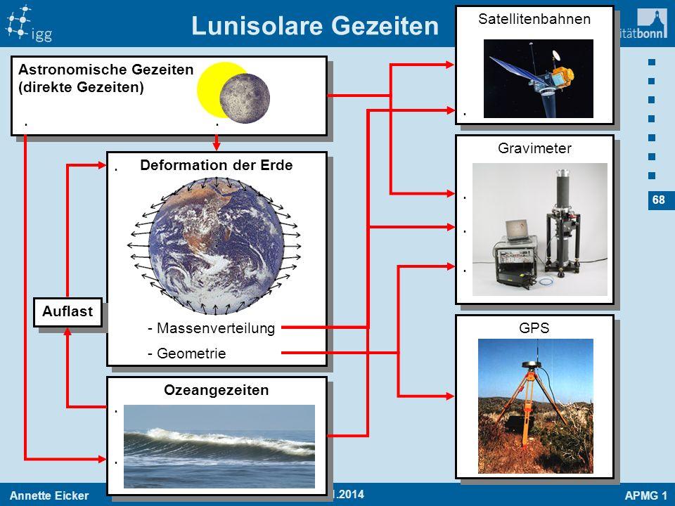 Annette EickerAPMG 1 68 19.01.2014 Gravimeter Satellitenbahnen Lunisolare Gezeiten Astronomische Gezeiten (direkte Gezeiten) Deformation der Erde - Ma