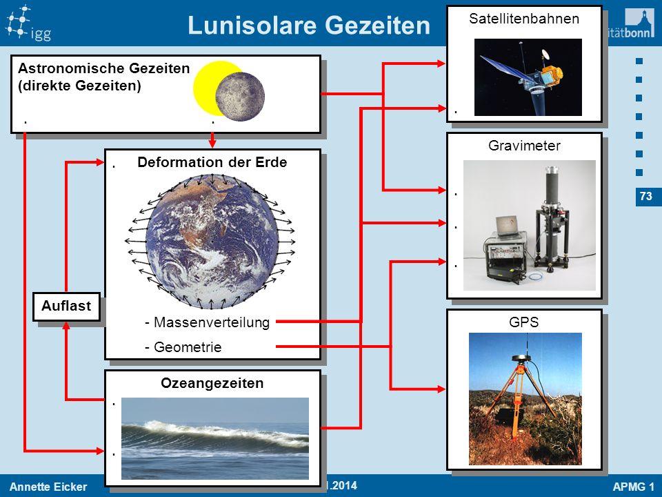 Annette EickerAPMG 1 73 19.01.2014 Gravimeter Satellitenbahnen Lunisolare Gezeiten Astronomische Gezeiten (direkte Gezeiten) Deformation der Erde - Ma