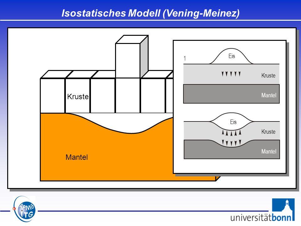 Kruste Mantel Geoid Mohorovičić- Diskontinuität (Moho) Isostatisches Modell (Vening-Meinez) Kruste Mantel Eis Kruste Mantel Eis 1