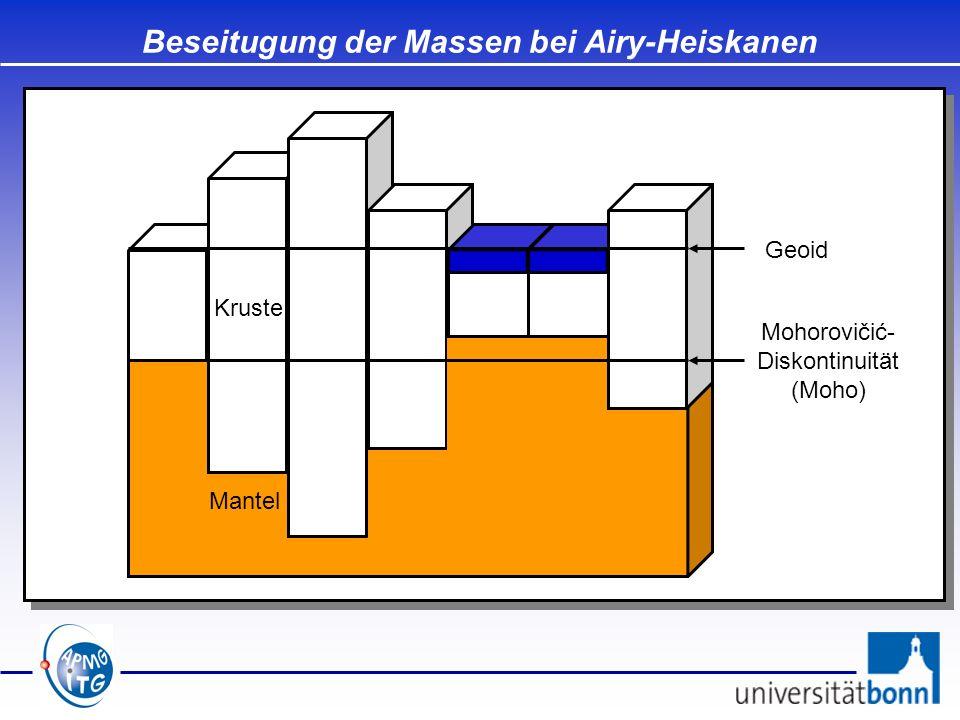 Beseitugung der Massen bei Airy-Heiskanen Kruste Mantel Geoid Mohorovičić- Diskontinuität (Moho)