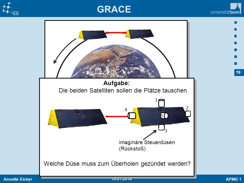 Annette EickerAPMG 1 19 19.01.2014 GRACE Aufgabe: Die beiden Satelliten sollen die Plätze tauschen Welche Düse muss zum Überholen gezündet werden? ima