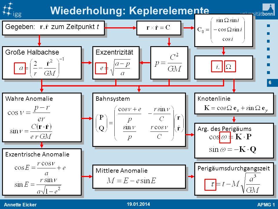 Annette EickerAPMG 1 6 19.01.2014 Wiederholung: Keplerelemente Gegeben: zum Zeitpunkt t Große Halbachse Exzentrizität Wahre Anomalie Exzentrische Anom