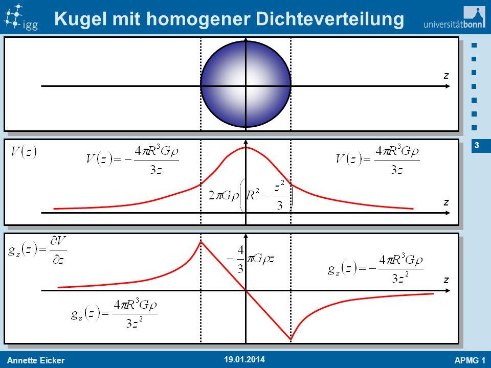 Annette EickerAPMG 1 14 19.01.2014 Approximation Beispiel: Bestimmung der Temperaturabhängigkeit eines EDMs x y Approximation durch ein Polynom Vorteile: - Es müssen nur wenige Polynomkoeffizienten abgespeichert werden.