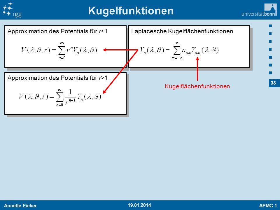 Annette EickerAPMG 1 33 19.01.2014 Kugelfunktionen Approximation des Potentials für r<1 Laplacesche Kugelflächenfunktionen Approximation des Potential