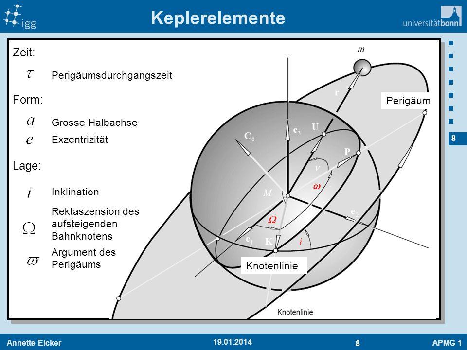 Annette EickerAPMG 1 8 8 19.01.2014 Keplerelemente Zeit: Form: Grosse Halbachse Exzentrizität Perigäumsdurchgangszeit Lage: Inklination Rektaszension