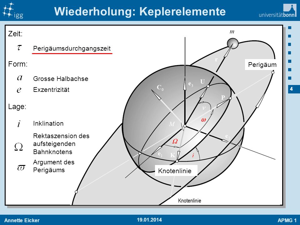 Annette EickerAPMG 1 25 19.01.2014 Exzentrizität Keplerelemente Mittlere Anomalie Wahre Anomalie Gegeben: zum Zeitpunkt t Perigäumsdurchgangszeit Exzentrische Anomalie Große Halbachse Bahnsystem Arg.