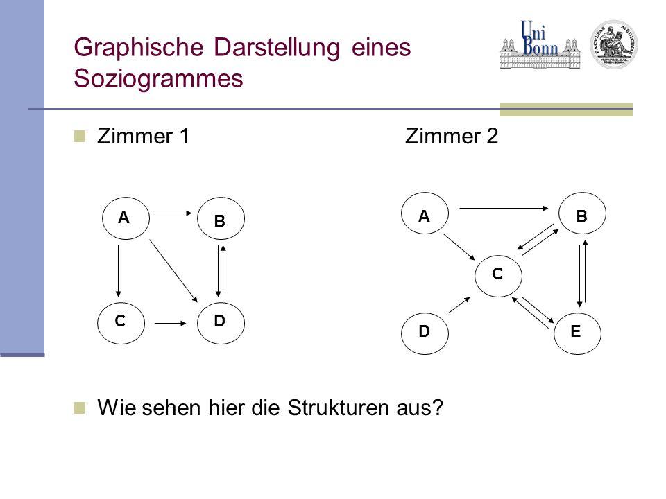 Graphische Darstellung eines Soziogrammes Zimmer 1Zimmer 2 Wie sehen hier die Strukturen aus? A B C CD B ED A