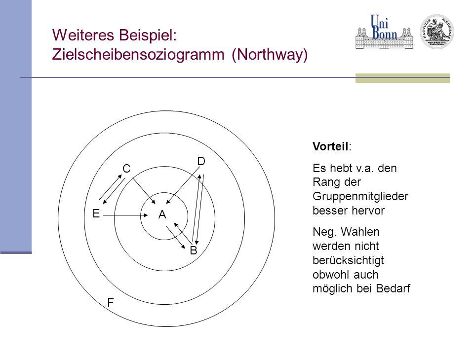 Weiteres Beispiel: Zielscheibensoziogramm (Northway) Vorteil: Es hebt v.a. den Rang der Gruppenmitglieder besser hervor Neg. Wahlen werden nicht berüc