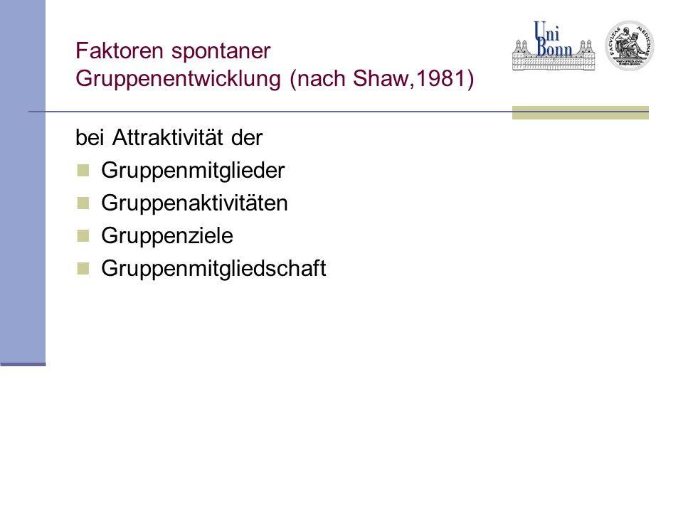 Faktoren spontaner Gruppenentwicklung (nach Shaw,1981) bei Attraktivität der Gruppenmitglieder Gruppenaktivitäten Gruppenziele Gruppenmitgliedschaft