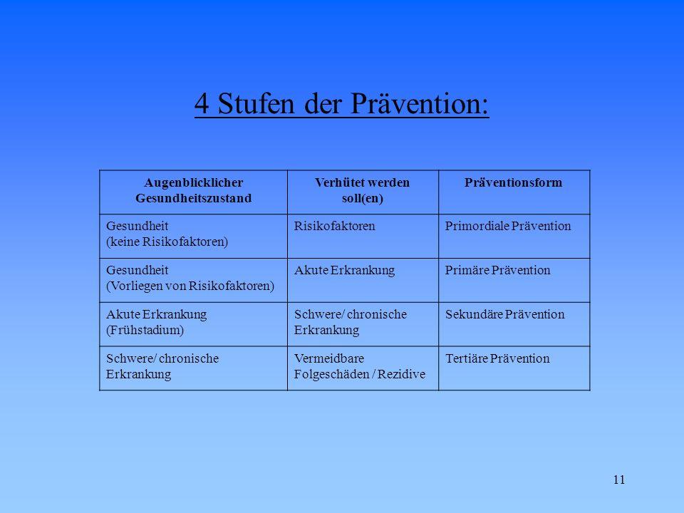 11 4 Stufen der Prävention: Augenblicklicher Gesundheitszustand Verhütet werden soll(en) Präventionsform Gesundheit (keine Risikofaktoren) Risikofakto