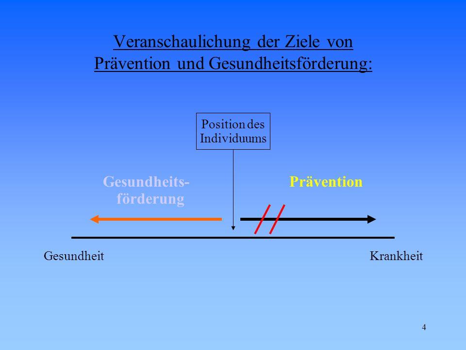 4 Veranschaulichung der Ziele von Prävention und Gesundheitsförderung: Position des Individuums Gesundheits-Prävention förderung GesundheitKrankheit