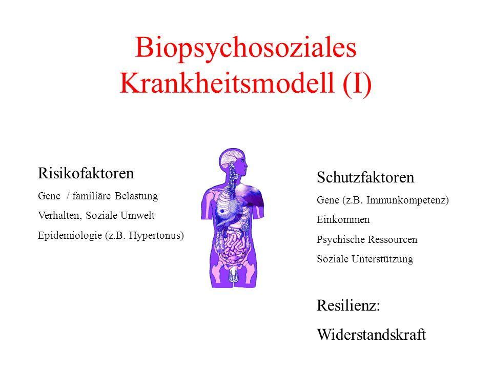 Biopsychosoziales Krankheitsmodell (I) Risikofaktoren Gene / familiäre Belastung Verhalten, Soziale Umwelt Epidemiologie (z.B. Hypertonus) Schutzfakto