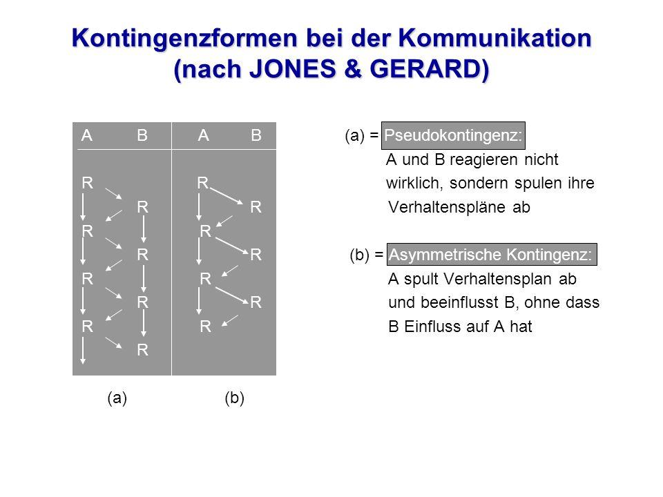 Kontingenzformen bei der Kommunikation (nach JONES & GERARD) A B A B (a) = Pseudokontingenz: A und B reagieren nicht R R wirklich, sondern spulen ihre R RVerhaltenspläne ab R R R (b) = Asymmetrische Kontingenz: R RA spult Verhaltensplan ab R Rund beeinflusst B, ohne dass R RB Einfluss auf A hat R (a) (b)