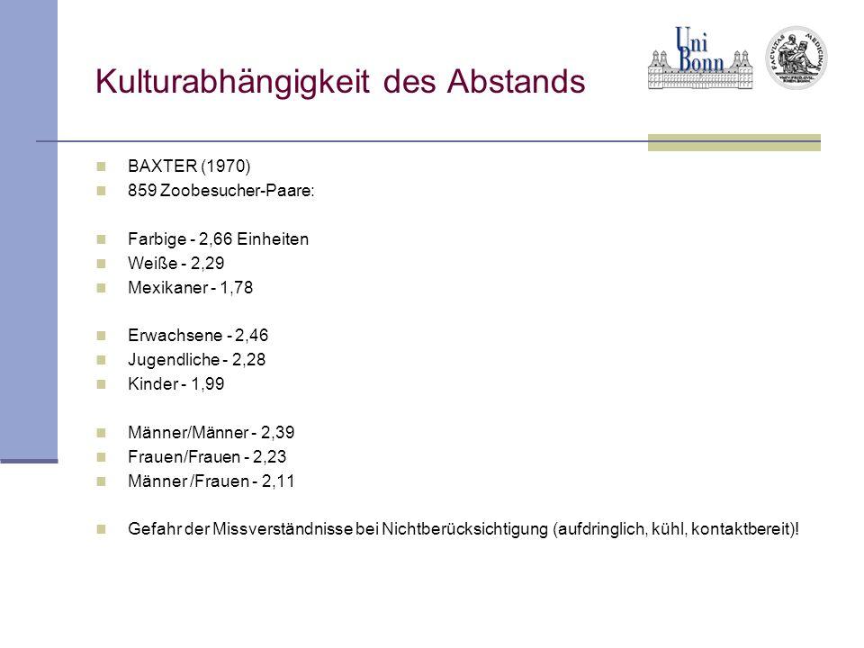Kulturabhängigkeit des Abstands BAXTER (1970) 859 Zoobesucher-Paare: Farbige - 2,66 Einheiten Weiße - 2,29 Mexikaner - 1,78 Erwachsene - 2,46 Jugendliche - 2,28 Kinder - 1,99 Männer/Männer - 2,39 Frauen/Frauen - 2,23 Männer /Frauen - 2,11 Gefahr der Missverständnisse bei Nichtberücksichtigung (aufdringlich, kühl, kontaktbereit)!