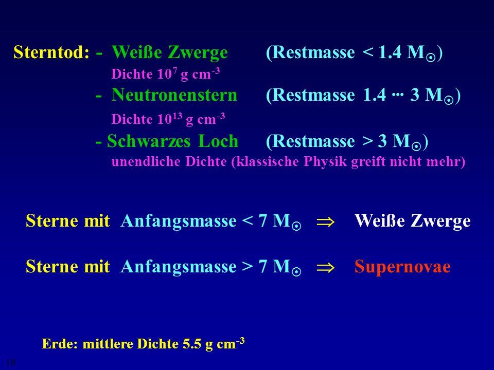 17 - 10 Millionen Jahre Fusion von Wasserstoff zu Helium -1 Millionen Jahre Fusion von Helium zu Kohlenstoff - 6000 Jahre Fusion von Kohlenstoff zu Ne