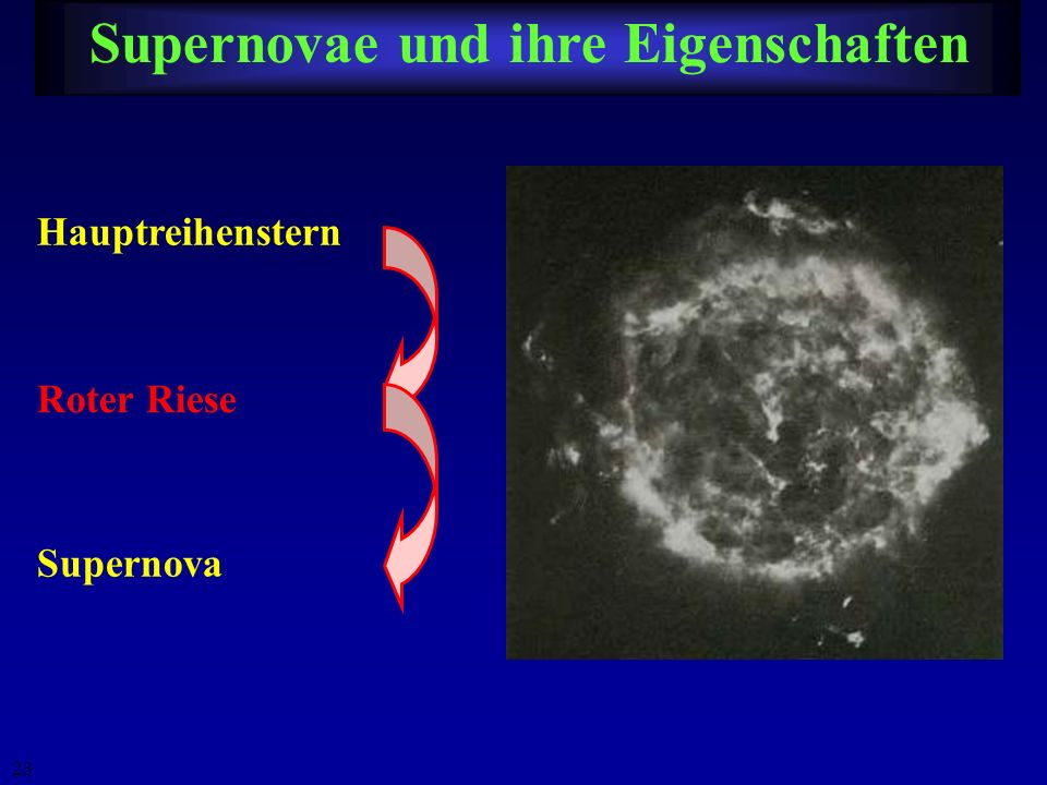 22 Pulsare Radius ~10 km Masse ~ 1 ··· 2 M Magnetfeld ~ 10 12 G 1.4 Hz 11 Hz 30 Hz174 Hz642 Hz